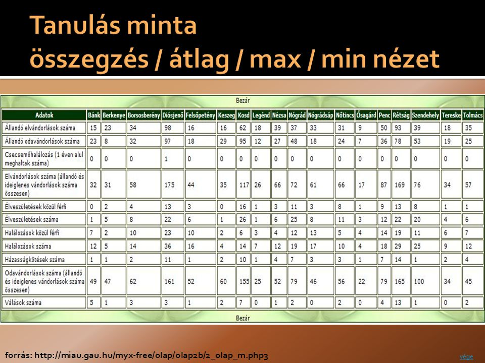 forrás: http://miau.gau.hu/myx-free/olap/olap2b/2_olap_m.php3 vége
