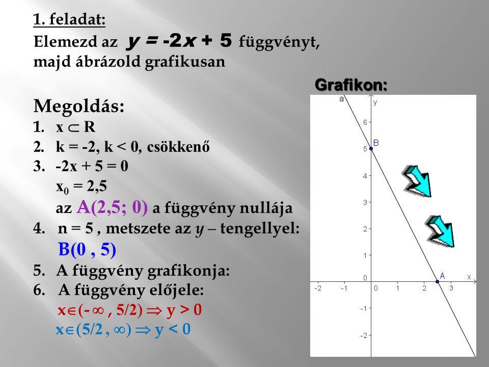 1.Értelmezési tartomány meghatározása 2.Iránytényező ( k ) meghatározása 3.Nullahelye: metszete az x-tengellyel : A( x 0, 0) 4.Metszete az y-tegellyel