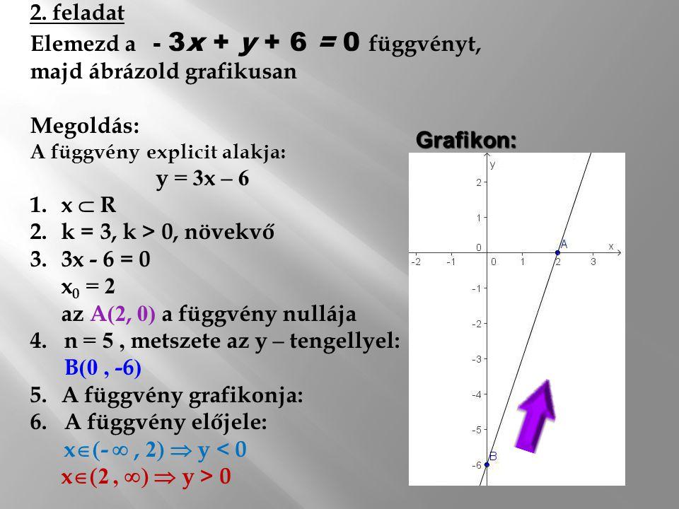 1. feladat: Elemezd az y = -2x + 5 függvényt, majd ábrázold grafikusan Megoldás: 1. x  R 2.k = -2, k < 0, csökkenő 3.-2x + 5 = 0 x 0 = 2,5 az A(2,5;