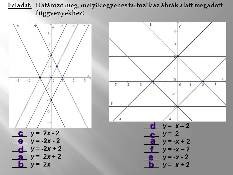 Feladat: Melyik függvény grafikonját látjuk? 1.) y = 3x + 1 2.) y = x + 3 3.) y = x/3 - 1 4.) y = x/3 + 1 5.) y = -3x + 1 Megoldás:  A függvény növek