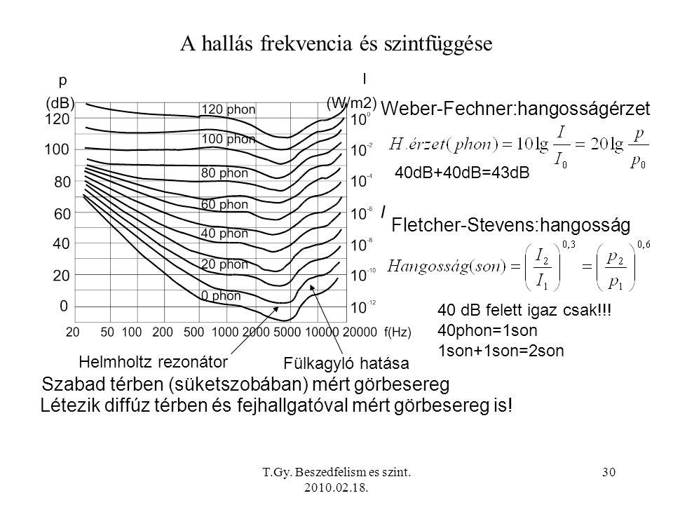 T.Gy. Beszedfelism es szint. 2010.02.18. 30 A hallás frekvencia és szintfüggése Szabad térben (süketszobában) mért görbesereg Helmholtz rezonátor Fülk