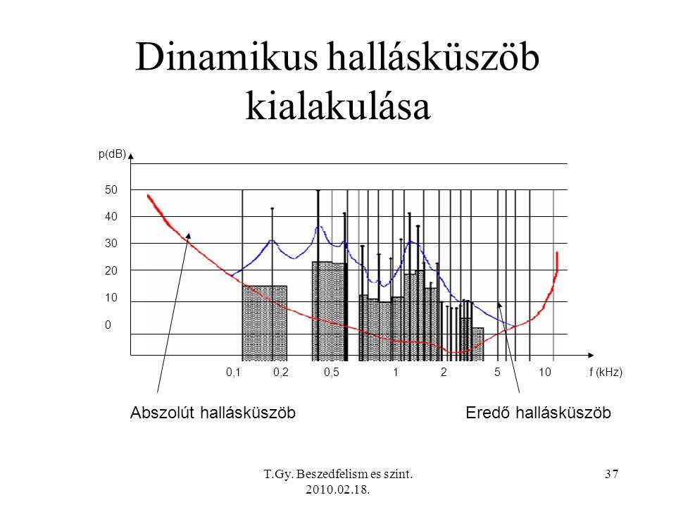 T.Gy. Beszedfelism es szint. 2010.02.18. 37 Dinamikus hallásküszöb kialakulása 0,1 0,2 0,5 1 2 5 10 f (kHz) p(dB) Abszolút hallásküszöbEredő hallásküs