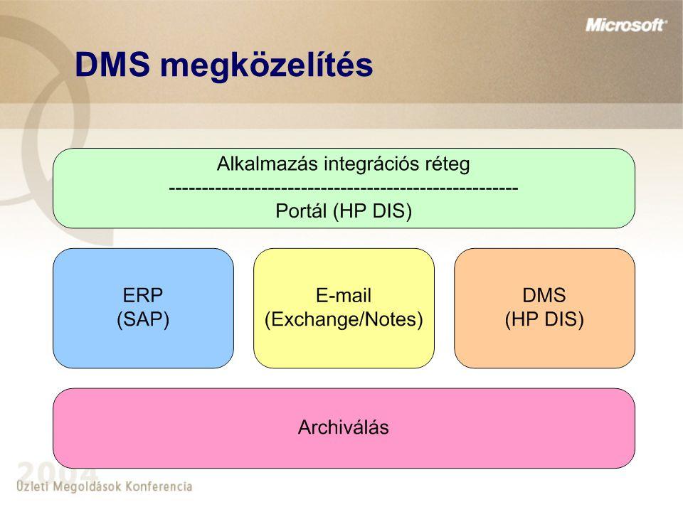 A HP dokumentumkezelési megoldása  Szkennelés HP AutoStore 2002 IXOS EnterpriseScan Kofax – Ascent Capture (DICOM tulajdon!)  HP DIS (Document Information System) Microsoft technológia (SharePoint Portal Server 2003) Portál jelleg (web-es elérés) Workflow Státuszkezelés (iktatás, ügykövetés) E-mail integráció (Exchange, Notes) Archiválás (IXOS!)  Archiválás IXOS SAP, Exchange/Notes, Siebel, File-rendszer – archiválás