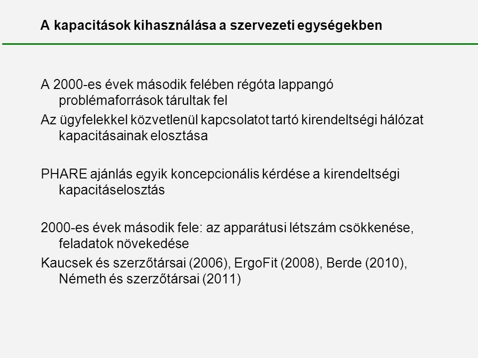 A megyei munkaügyi központok egy dolgozójára jutó regisztrált munkanélküliek száma 2004-ben, fő Későbbi régió/megye Egy dolgozóra jutó regisztrált munkanélküliek száma Maximum /minimum Közép-Magyarország651,16 Budapest61 Pest71 Nyugat-Dunántúl701,30 Győr-Moson-Sopron73 Vas60 Zala78 Közép-Dunántúl711,48 Fejér80 Komárom-Esztergom54 Veszprém78 Dél-Alföld921,07 Bács-Kiskun91 Békés95 Csongrád89 Dél-Dunántúl991,43 Baranya99 Somogy116 Tolna81 Észak-Magyarország1151,95 Borsod-Abaúj-Zemplén148 Heves76 Nógrád86 Észak-Alföld1181,45 Hajdú-Bihar132 Jász-Nagykun-Szolnok91 Szabolcs-Szatmár-Bereg126 Országos átlag93 Megyei munkaügyi központok2,74 Későbbi régiók1,82