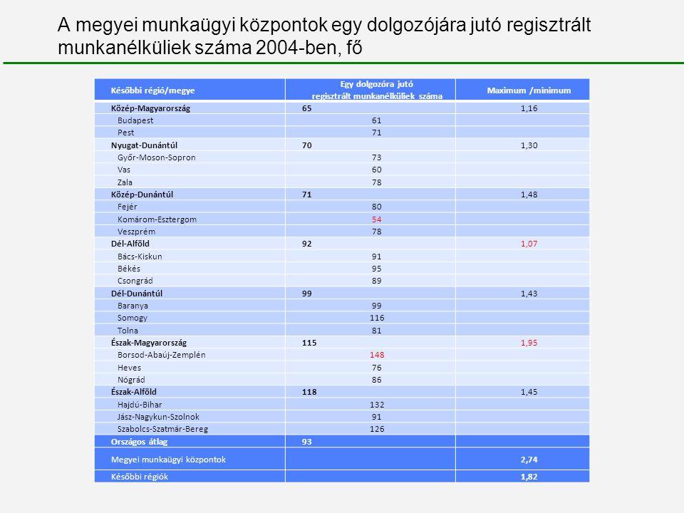 Leterheltségi mutatók számítása: ügyfélforgalmi statisztikák és normatív időszükséglet becslése alapján Műveleti idők becslése alapján számított leterheltségi mutatók és a dolgozói létszám megoszlása kirendeltségi kategóriánként, 2008 (ErgoFit 2008) Összes kirendeltség átlagos leterheltségi mutatója = 102 százalék (n=156) Kirendeltség mérete Munkaerőpiac állapota Kicsi < 12 fő Közepes 12 fő ≤ és ≤ 25 fő Nagy 25 fő < Dolgozói létszám aránya (%) Jó (átlagos munkanélk.