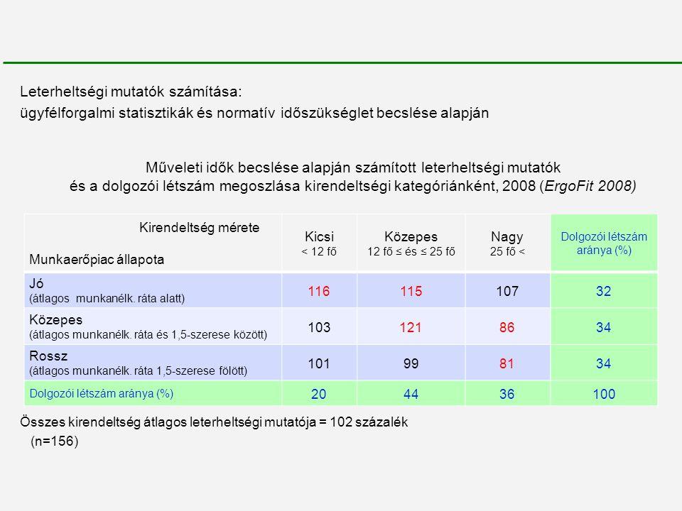 Leterheltségi mutatók számítása: ügyfélforgalmi statisztikák és normatív időszükséglet becslése alapján Műveleti idők becslése alapján számított leter