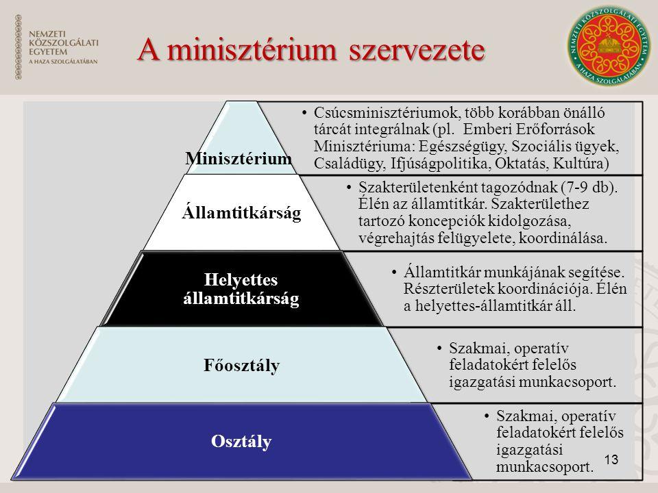 Csúcsminisztériumok, több korábban önálló tárcát integrálnak (pl. Emberi Erőforrások Minisztériuma: Egészségügy, Szociális ügyek, Családügy, Ifjúságpo