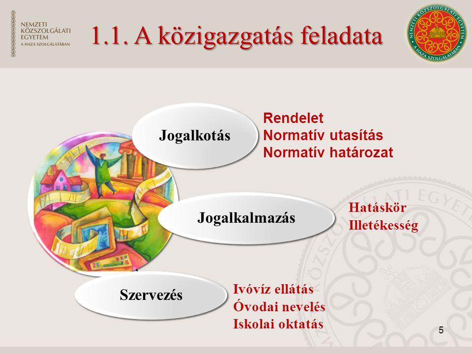 Megyei (Fővárosi) Kormányhivatal (19+1) Megyei (Fővárosi) Kormányhivatal (19+1) Járási (Kerületi) Hivatal Járási (Kerületi) Hivatal Egészség- biztosítás stb.