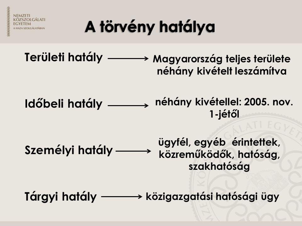 Magyarország teljes területe néhány kivételt leszámítva néhány kivétellel: 2005. nov. 1-jétől ügyfél, egyéb érintettek, közreműködők, hatóság, szakhat