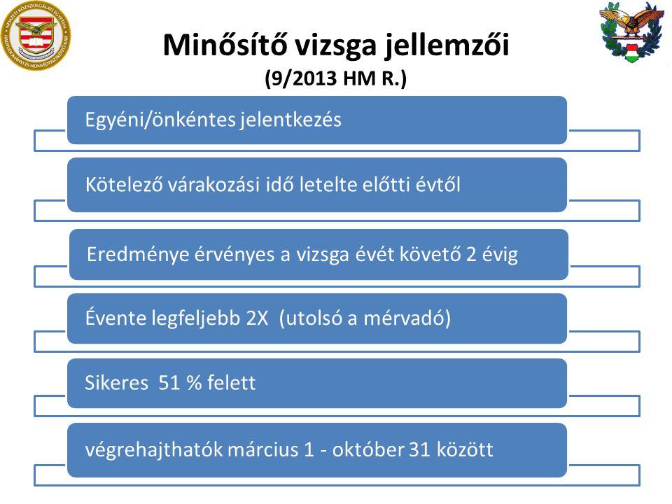 Minősítő vizsga jellemzői (9/2013 HM R.) Egyéni/önkéntes jelentkezés Kötelező várakozási idő letelte előtti évtől Eredménye érvényes a vizsga évét követő 2 évig Évente legfeljebb 2X (utolsó a mérvadó) Sikeres 51 % felett végrehajthatók március 1 - október 31 között