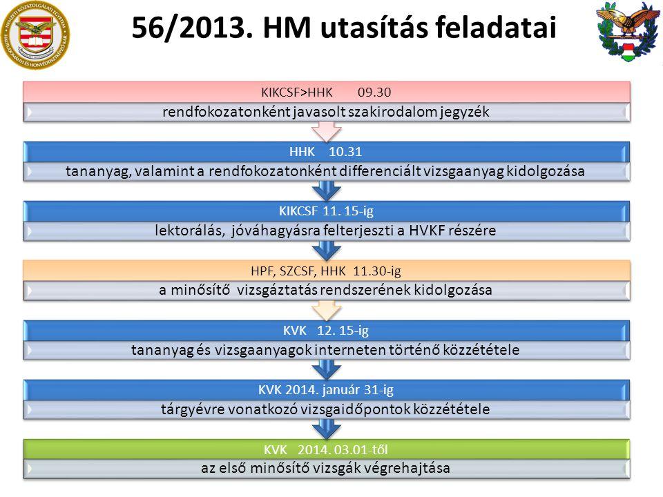 56/2013. HM utasítás feladatai KVK 2014. 03.01-től az első minősítő vizsgák végrehajtása KVK 2014. január 31-ig tárgyévre vonatkozó vizsgaidőpontok kö
