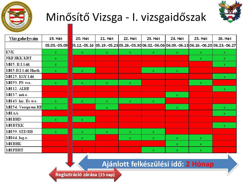 Minősítő Vizsga - I. vizsgaidőszak Ajánlott felkészülési idő: 2 Hónap Regisztráció zárása (15 nap)