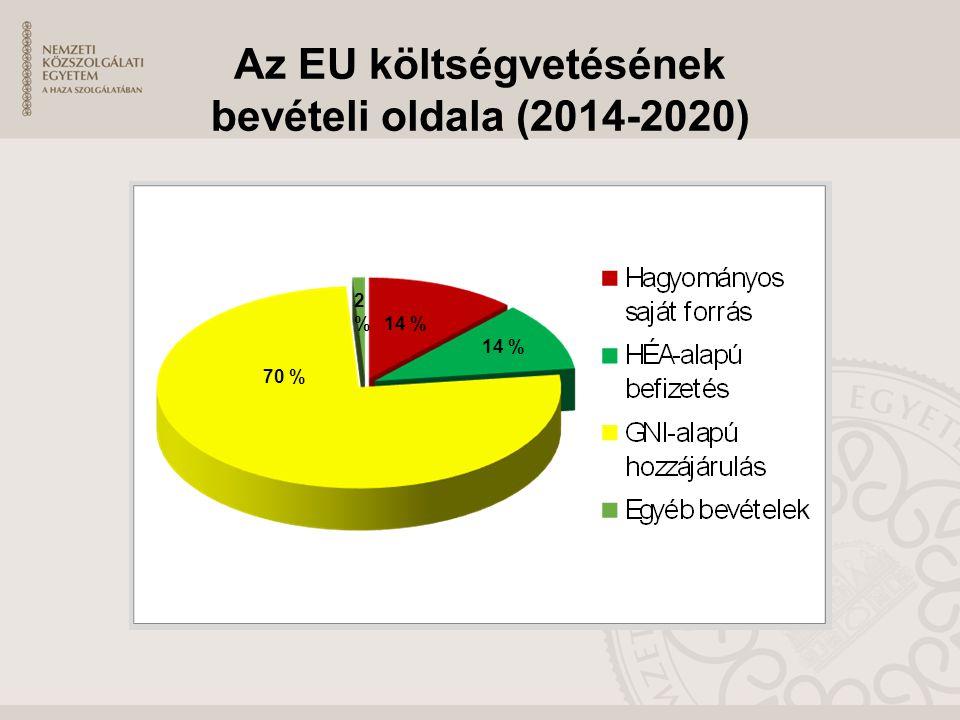 Az EU költségvetésének bevételi oldala (2014-2020) 14 % 70 % 2%2%
