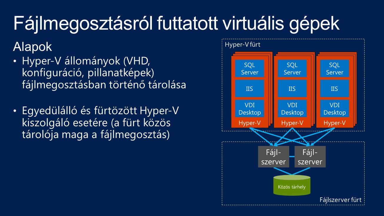 Fájlmegosztásról futtatott virtuális gépek Alapok Hyper-V állományok (VHD, konfiguráció, pillanatképek) fájlmegosztásban történő tárolása Egyedülálló és fürtözött Hyper-V kiszolgáló esetére (a fürt közös tárolója maga a fájlmegosztás)