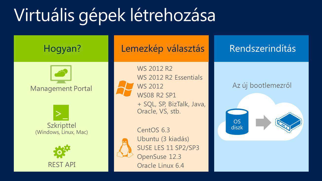 Virtuális gépek létrehozása Hogyan? Management Portal >_ Szkripttel (Windows, Linux, Mac) REST API Lemezkép választás WS 2012 R2 WS 2012 R2 Essentials