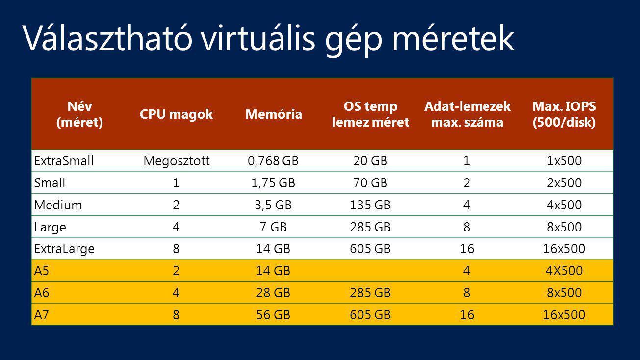 Név (méret) CPU magokMemória OS temp lemez méret Adat-lemezek max. száma Max. IOPS (500/disk) ExtraSmallMegosztott0,768 GB20 GB11x500 Small11,75 GB70