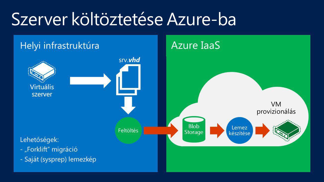 Azure IaaS Blob Storage Helyi infrastruktúra Virtuális szerver VM provizionálás srv.vhd
