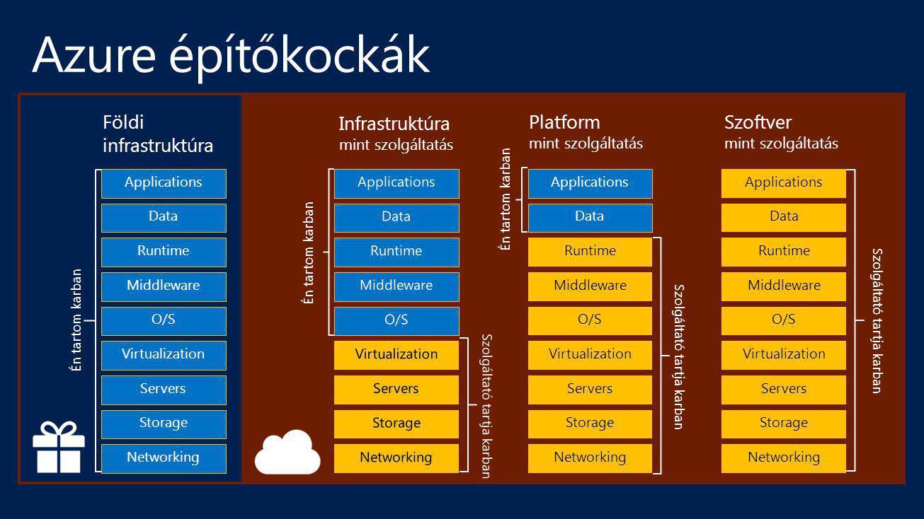 Földi infrastruktúra Storage Servers Networking O/S Middleware Virtualization Data Applications Runtime Én tartom karban Infrastruktúra mint szolgálta