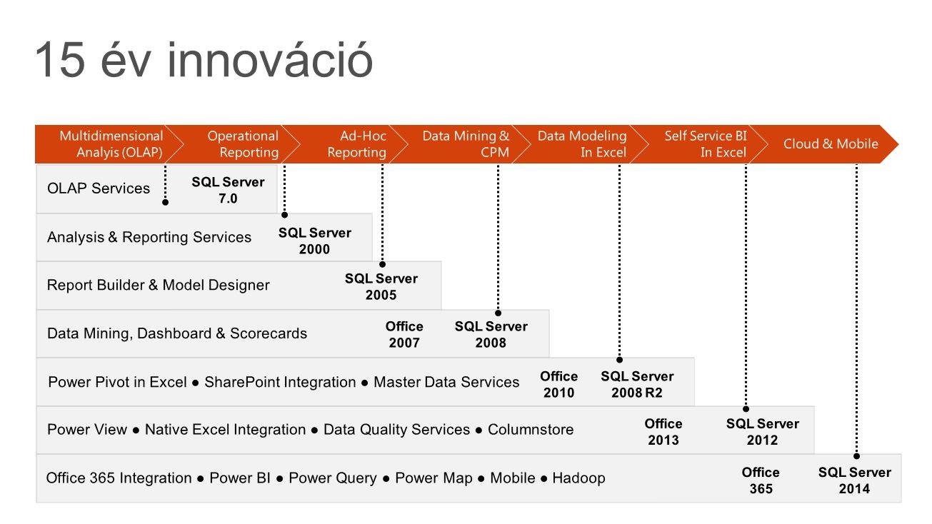 15 év innováció