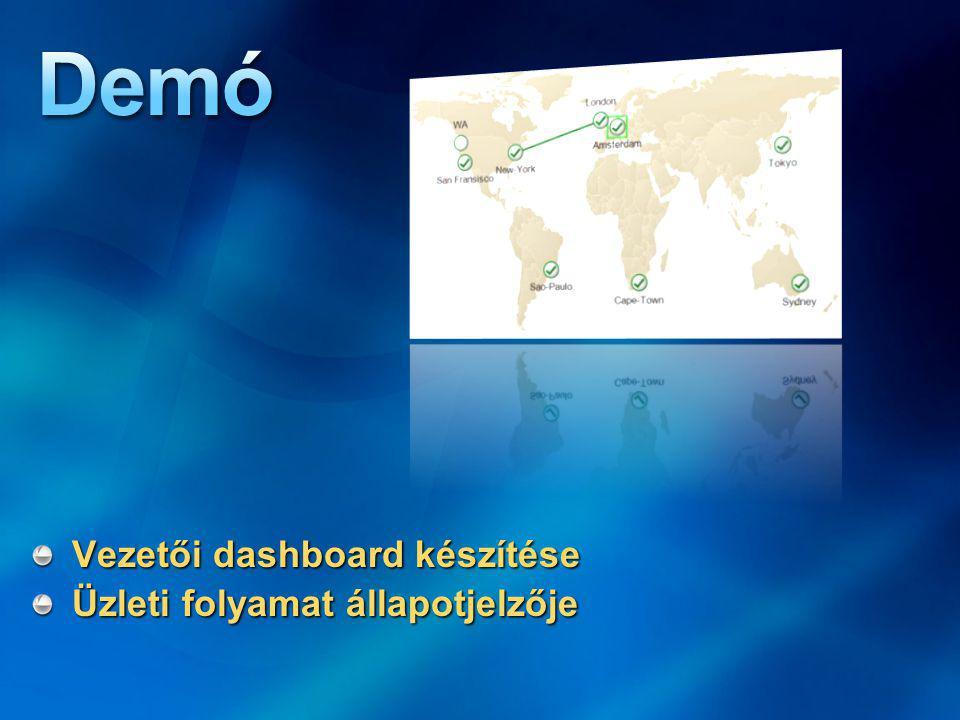 Vezetői dashboard készítése Üzleti folyamat állapotjelzője