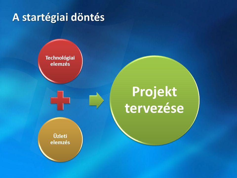 A startégiai döntés Technológiai elemzés Üzleti elemzés Projekt tervezése