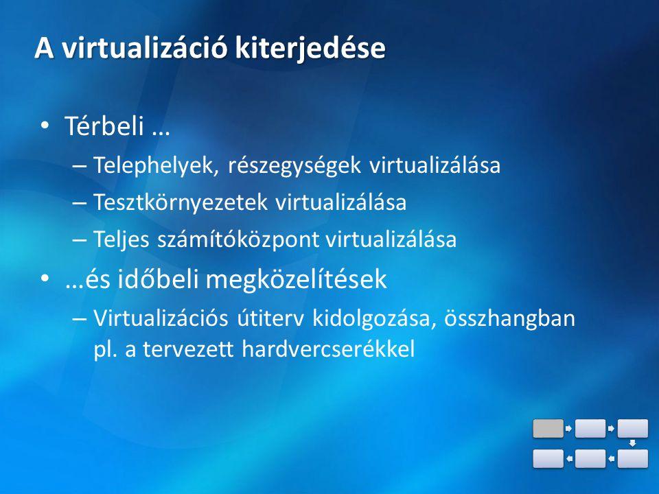 A virtualizáció kiterjedése Térbeli … – Telephelyek, részegységek virtualizálása – Tesztkörnyezetek virtualizálása – Teljes számítóközpont virtualizálása …és időbeli megközelítések – Virtualizációs útiterv kidolgozása, összhangban pl.