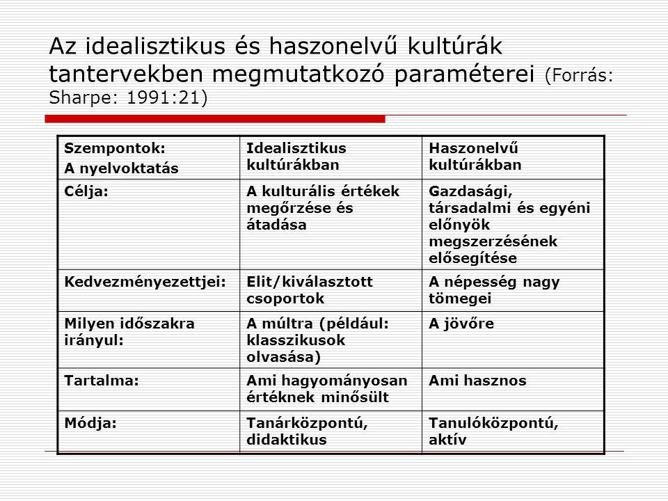 Az idealisztikus és haszonelvű kultúrák tantervekben megmutatkozó paraméterei (Forrás: Sharpe: 1991:21) Szempontok: A nyelvoktatás Idealisztikus kultúrákban Haszonelvű kultúrákban Célja:A kulturális értékek megőrzése és átadása Gazdasági, társadalmi és egyéni előnyök megszerzésének elősegítése Kedvezményezettjei:Elit/kiválasztott csoportok A népesség nagy tömegei Milyen időszakra irányul: A múltra (például: klasszikusok olvasása) A jövőre Tartalma:Ami hagyományosan értéknek minősült Ami hasznos Módja:Tanárközpontú, didaktikus Tanulóközpontú, aktív