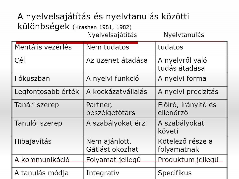 A nyelvelsajátítás és nyelvtanulás közötti különbségek ( Krashen 1981, 1982) Nyelvelsajátítás Nyelvtanulás Mentális vezérlésNem tudatostudatos CélAz üzenet átadásaA nyelvről való tudás átadása FókuszbanA nyelvi funkcióA nyelvi forma Legfontosabb értékA kockázatvállalásA nyelvi precizitás Tanári szerepPartner, beszélgetőtárs Előíró, irányító és ellenőrző Tanulói szerepA szabályokat érziA szabályokat követi HibajavításNem ajánlott.