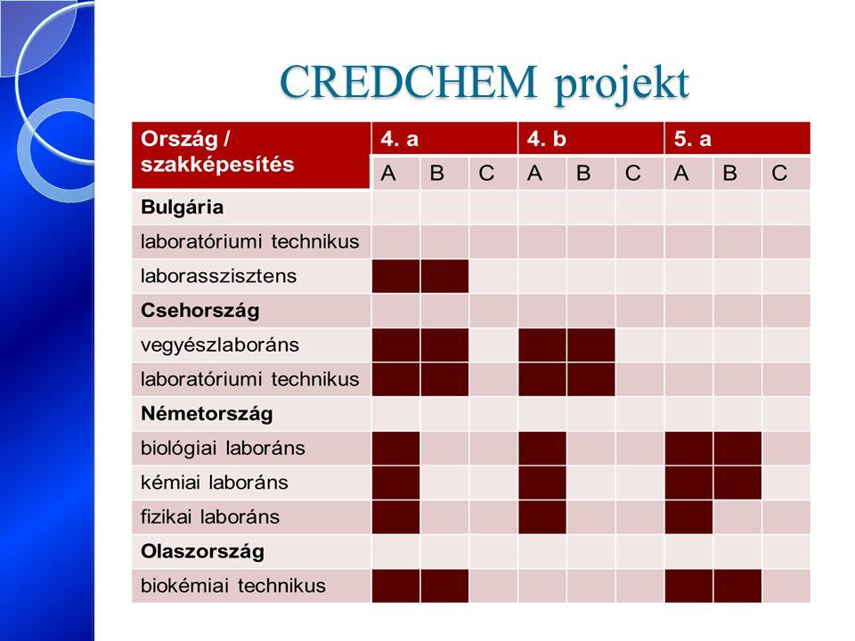 CREDCHEM projekt