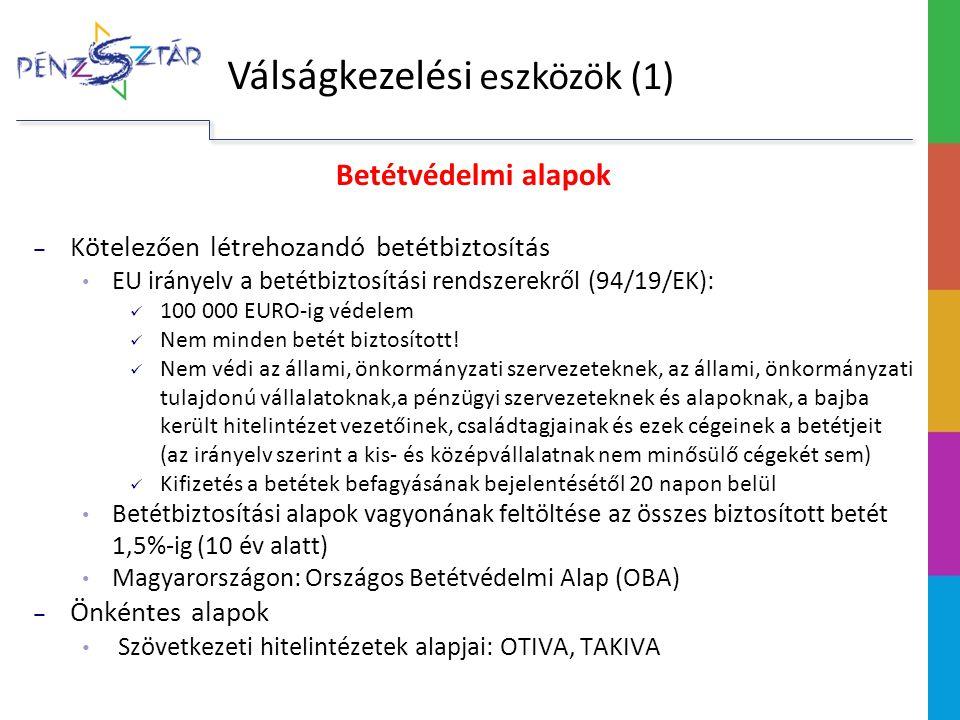 Betétvédelmi alapok ‒ Kötelezően létrehozandó betétbiztosítás EU irányelv a betétbiztosítási rendszerekről (94/19/EK): 100 000 EURO-ig védelem Nem min