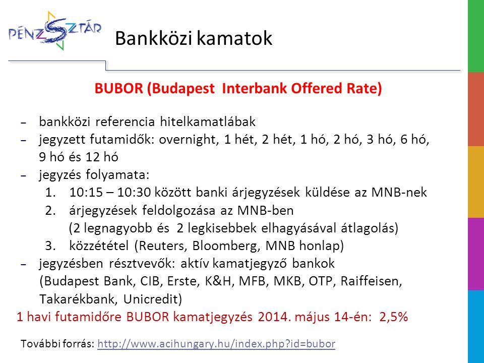 BUBOR (Budapest Interbank Offered Rate) ‒ bankközi referencia hitelkamatlábak ‒ jegyzett futamidők: overnight, 1 hét, 2 hét, 1 hó, 2 hó, 3 hó, 6 hó, 9