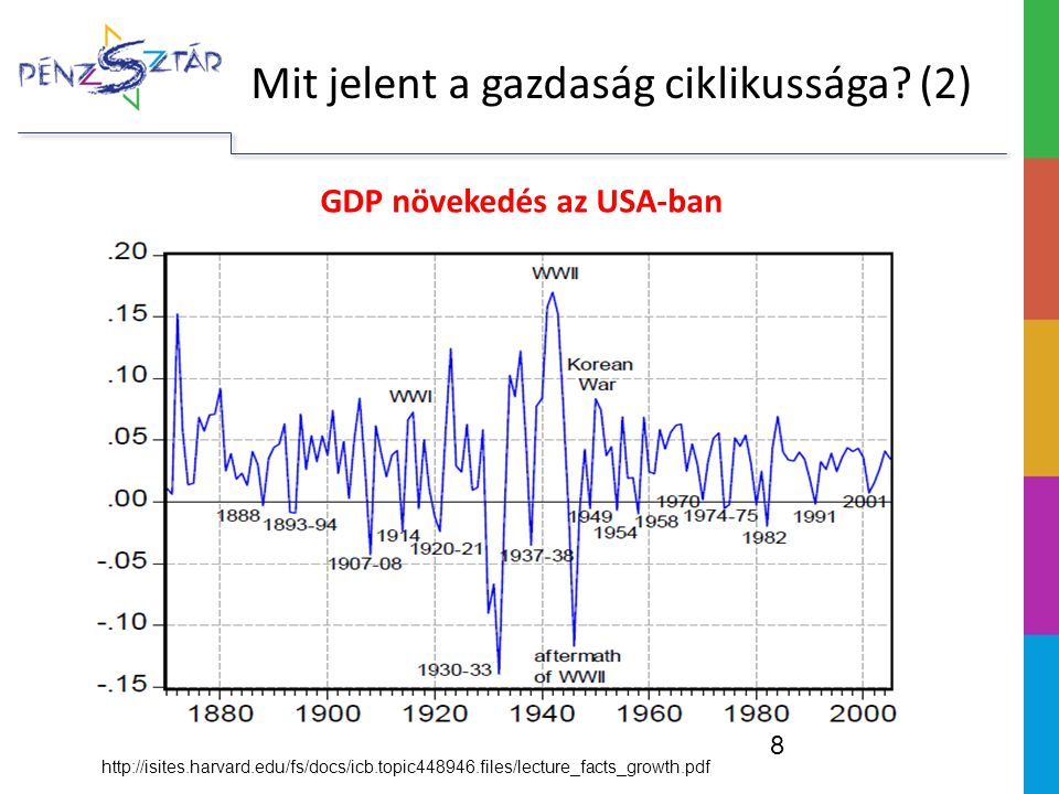 http://isites.harvard.edu/fs/docs/icb.topic448946.files/lecture_facts_growth.pdf 8 Mit jelent a gazdaság ciklikussága? (2) GDP növekedés az USA-ban