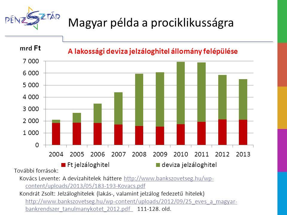 További források: Kovács Levente: A devizahitelek háttere http://www.bankszovetseg.hu/wp- content/uploads/2013/05/183-193-Kovacs.pdfhttp://www.bankszo