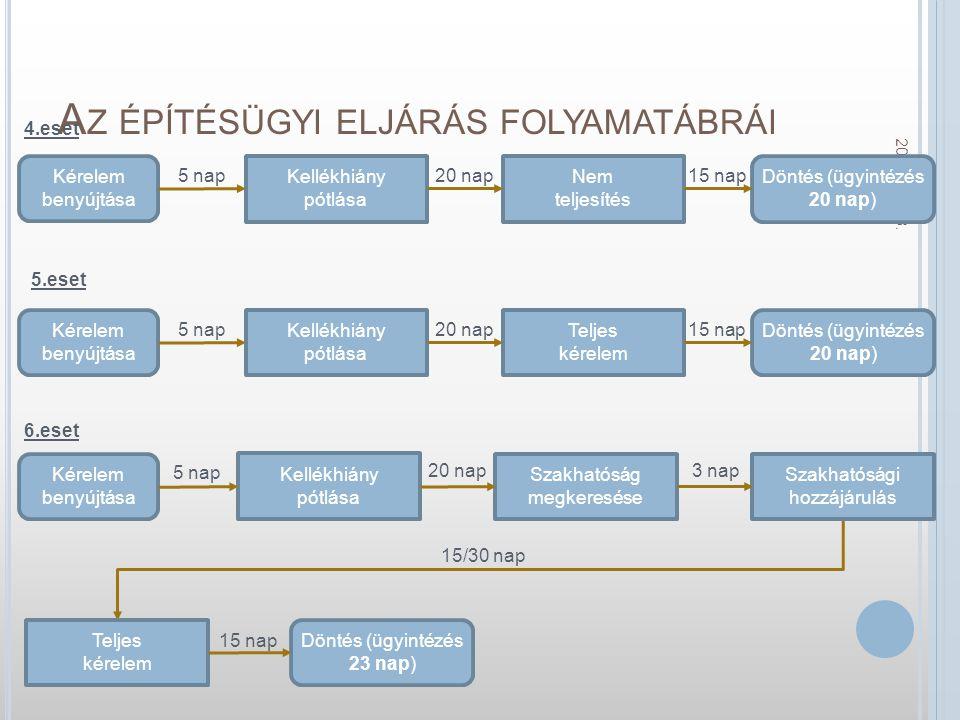 A Z ÉPÍTÉSÜGYI ELJÁRÁS FOLYAMATÁBRÁI 2014.11. 18.