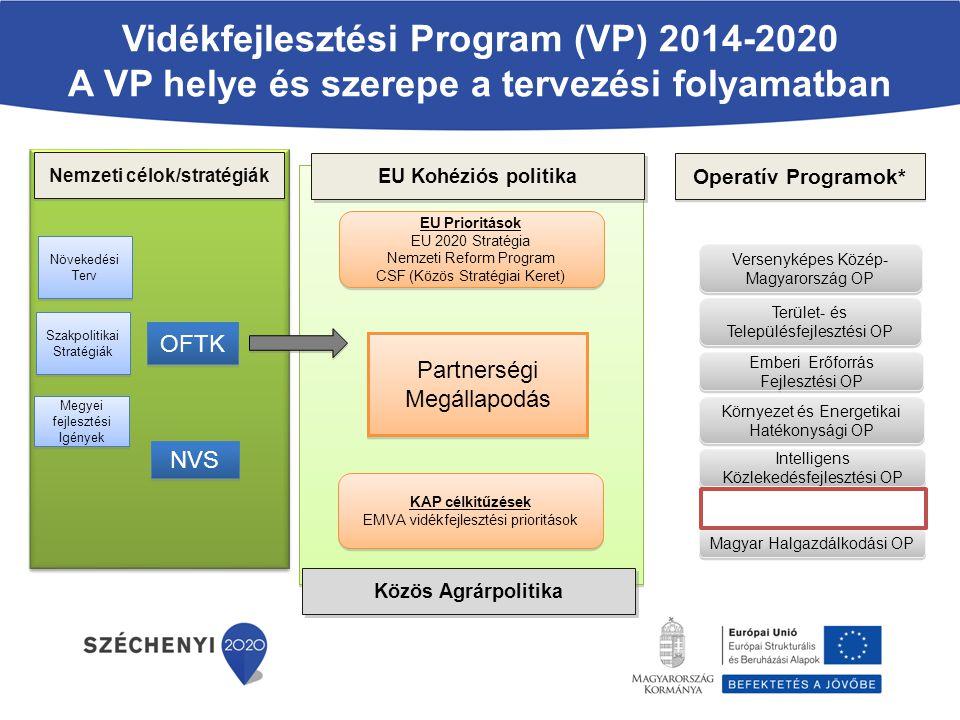 Vidékfejlesztési Program (VP) 2014-2020 A VP helye és szerepe a tervezési folyamatban Nemzeti célok/stratégiák EU Kohéziós politika Operatív Programok