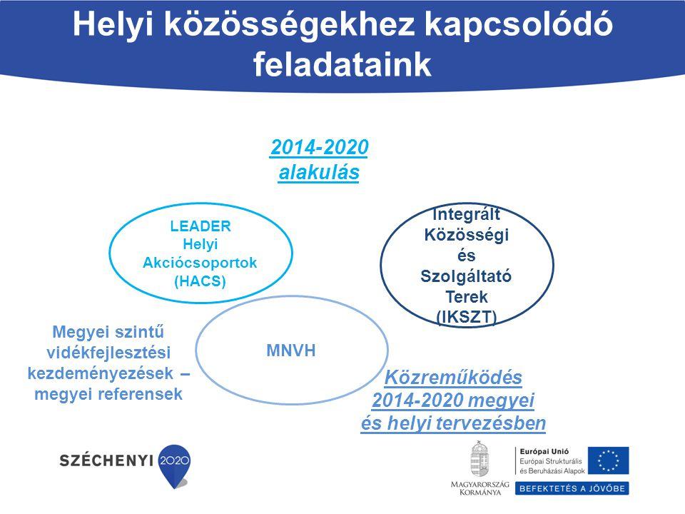 Helyi közösségekhez kapcsolódó feladataink LEADER Helyi Akciócsoportok (HACS) Integrált Közösségi és Szolgáltató Terek (IKSZT) 2014-2020 alakulás MNVH
