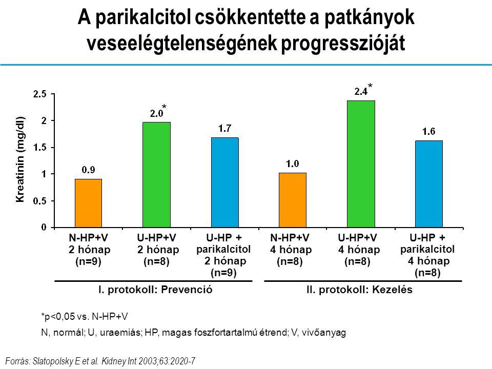 Forrás: Slatopolsky E et al.Kidney Int 2003;63:2020-7 *p<0,05 vs.