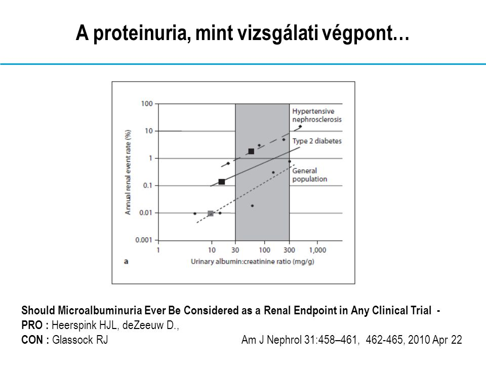 A proteinuria, mint vizsgálati végpont… Should Microalbuminuria Ever Be Considered as a Renal Endpoint in Any Clinical Trial - PRO : Heerspink HJL, deZeeuw D., CON : Glassock RJ Am J Nephrol 31:458–461, 462-465, 2010 Apr 22