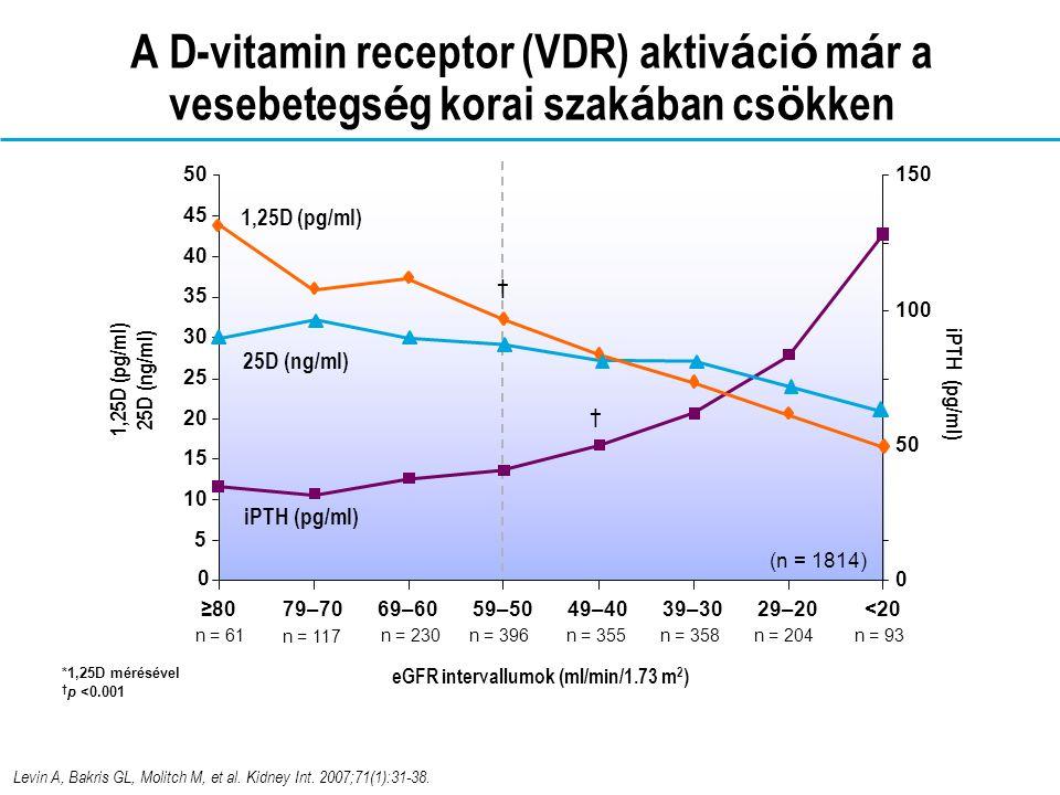 A D-vitamin kezelés klasszikus indoka KVB 3-4 st.