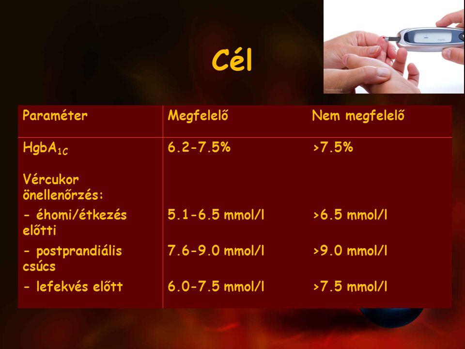 Cél ParaméterMegfelelőNem megfelelő HgbA 1C 6.2-7.5%>7.5% Vércukor önellenőrzés: - éhomi/étkezés előtti 5.1-6.5 mmol/l>6.5 mmol/l - postprandiális csúcs 7.6-9.0 mmol/l>9.0 mmol/l - lefekvés előtt6.0-7.5 mmol/l>7.5 mmol/l