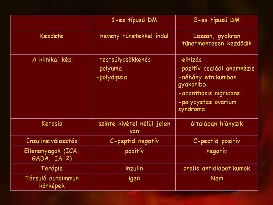 1-es típusú DM 2-es típusú DM Kezdete heveny tünetekkel indul Lassan, gyakran tünetmentesen kezdődik A klinikai kép -testsúlycsökkenés-polyuria-polydi
