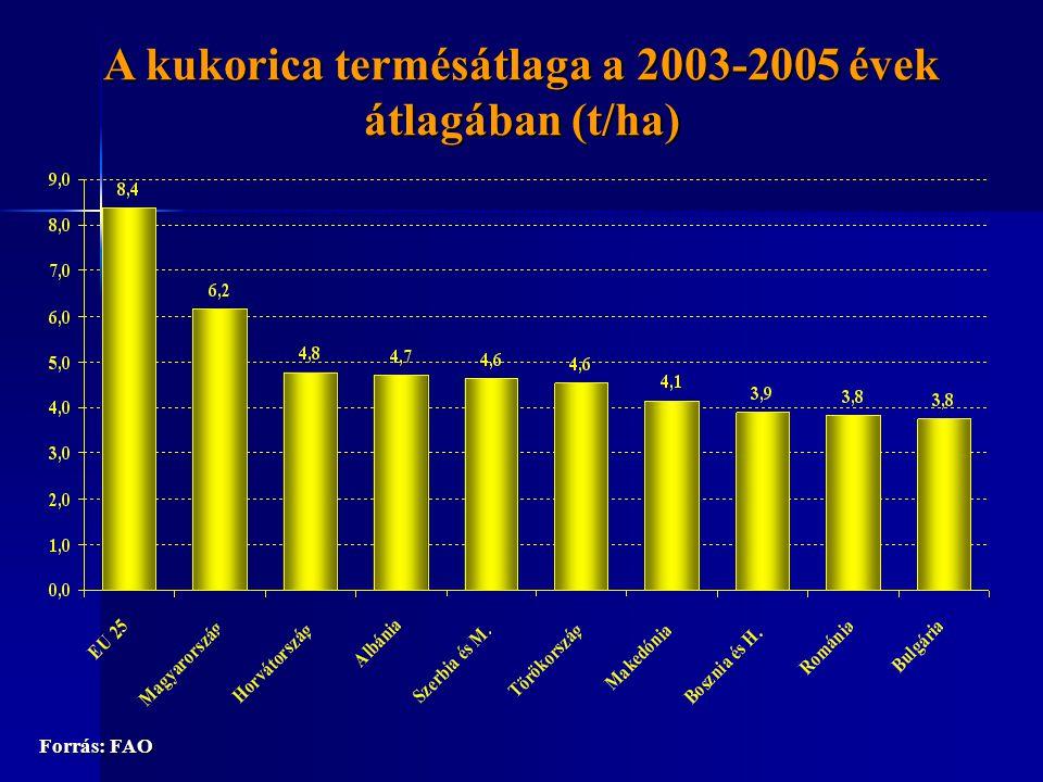 A kukorica termésátlaga a 2003-2005 évek átlagában (t/ha) Forrás: FAO