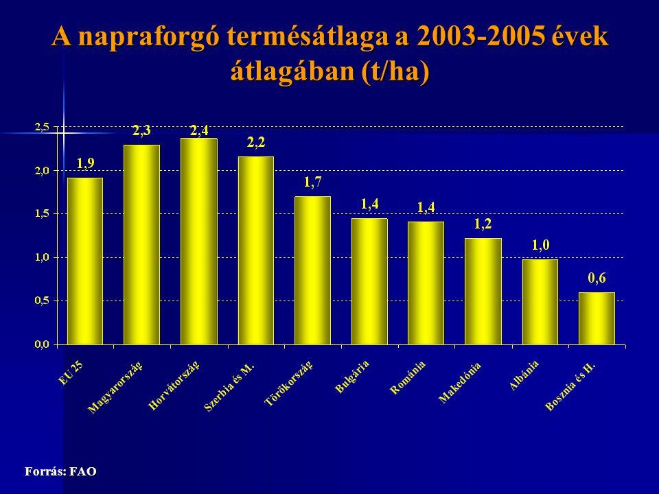 A napraforgó termésátlaga a 2003-2005 évek átlagában (t/ha) Forrás: FAO
