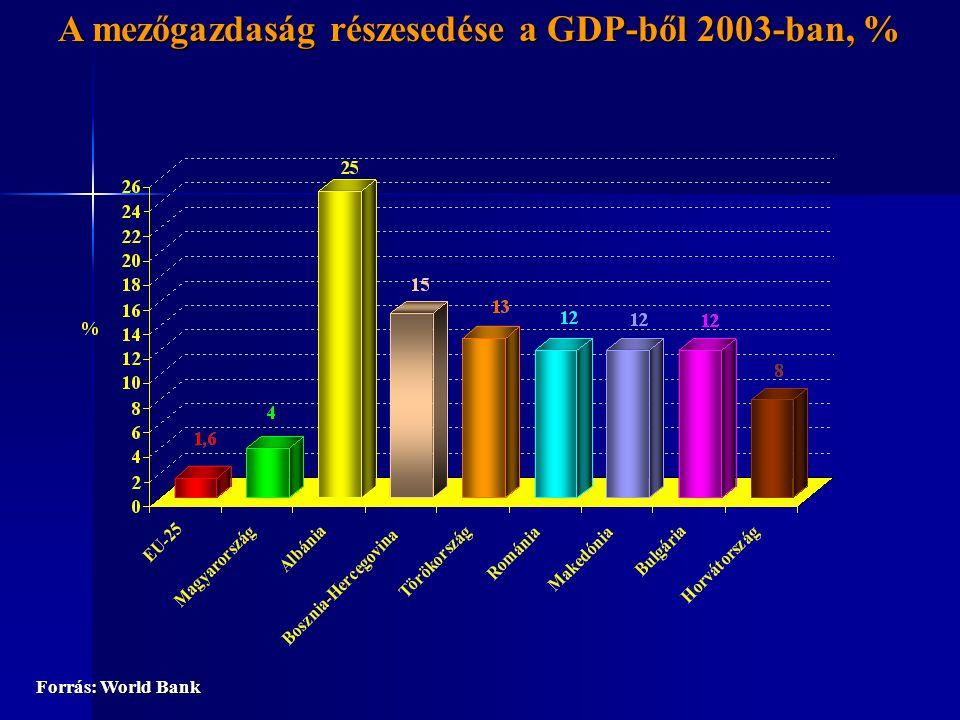 Mezőgazdaságban foglalkoztatottak aránya az összes foglalkoztatottból 2004-ben (%) Forrás: FAO, EUROSTAT adatok alapján AKI Piacgazdasági Osztály számítása