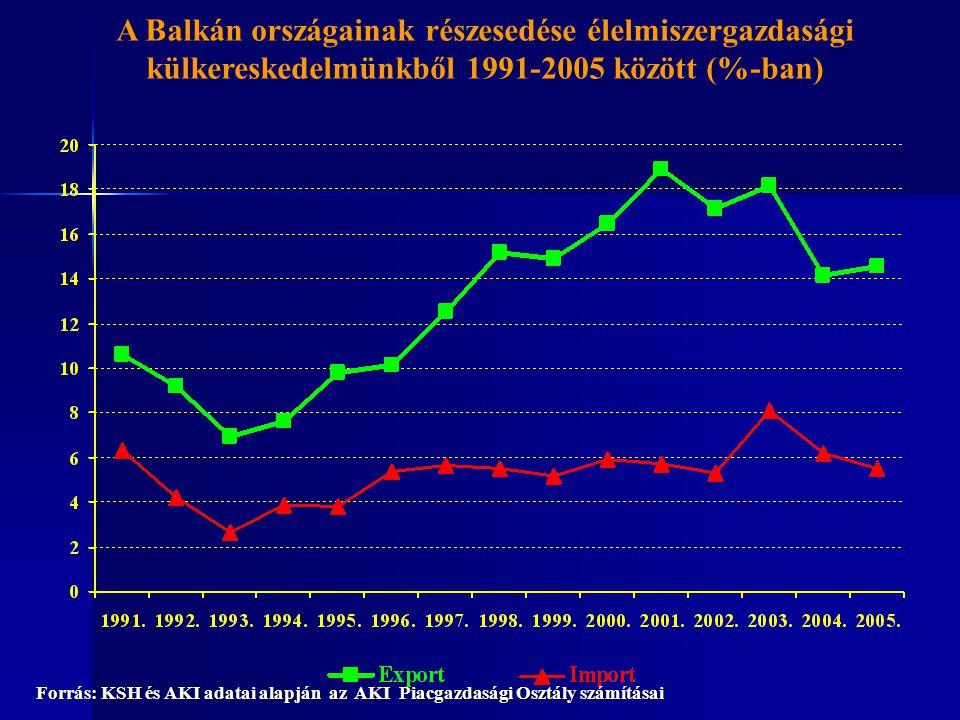A Balkán országainak részesedése élelmiszergazdasági külkereskedelmünkből 1991-2005 között (%-ban) Forrás: KSH és AKI adatai alapján az AKI Piacgazdas