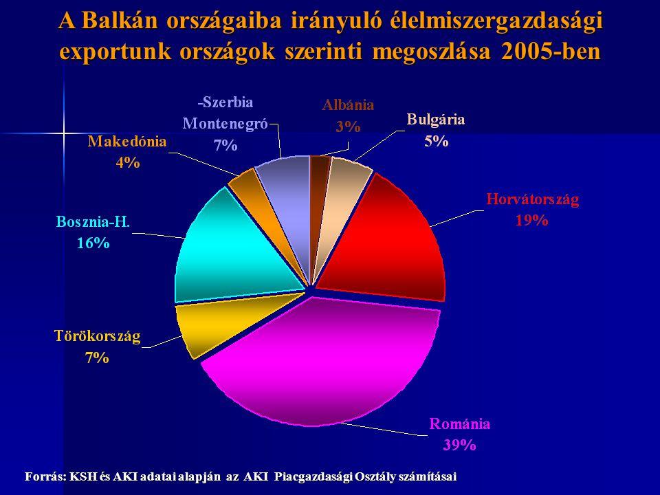 A Balkán országaiba irányuló élelmiszergazdasági exportunk országok szerinti megoszlása 2005-ben Forrás: KSH és AKI adatai alapján az AKI Piacgazdasági Osztály számításai