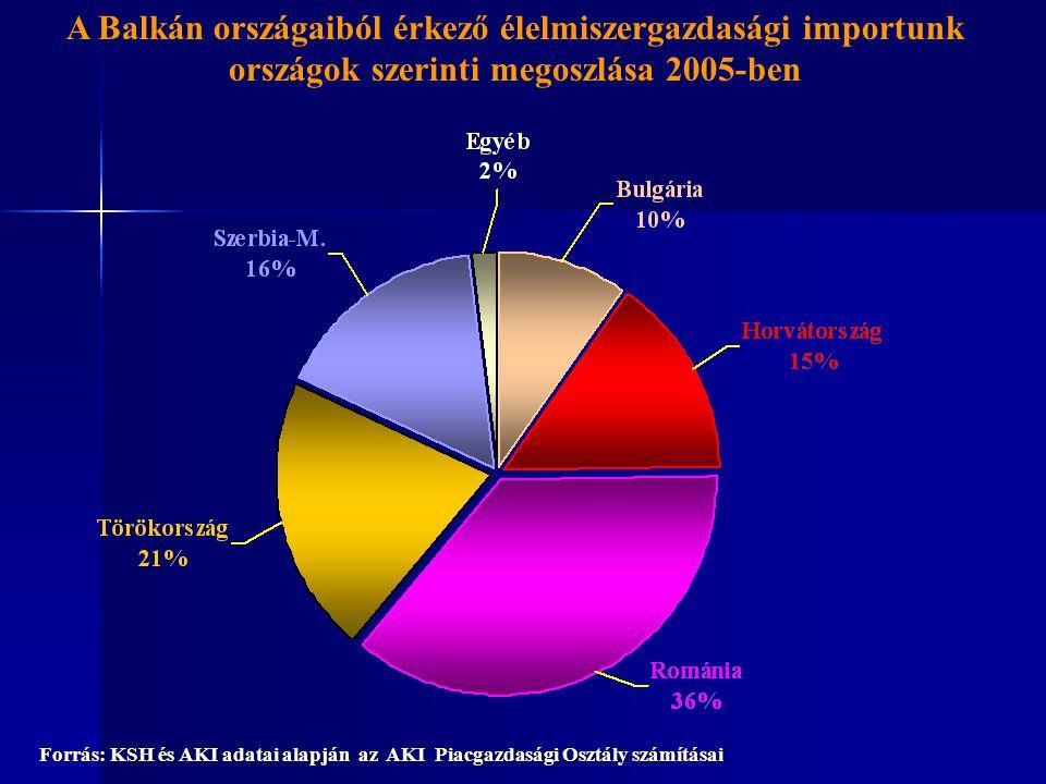 A Balkán országaiból érkező élelmiszergazdasági importunk országok szerinti megoszlása 2005-ben Forrás: KSH és AKI adatai alapján az AKI Piacgazdasági Osztály számításai