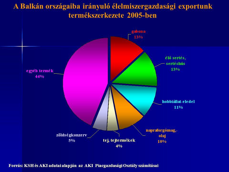 A Balkán országaiba irányuló élelmiszergazdasági exportunk termékszerkezete 2005-ben Forrás: KSH és AKI adatai alapján az AKI Piacgazdasági Osztály sz