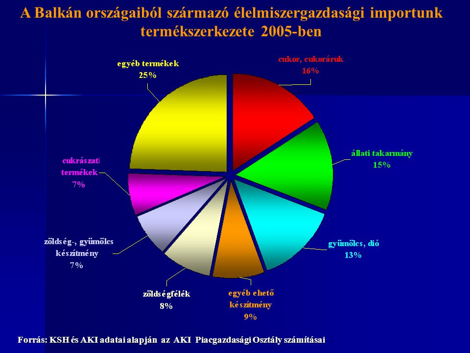 A Balkán országaiból származó élelmiszergazdasági importunk termékszerkezete 2005-ben Forrás: KSH és AKI adatai alapján az AKI Piacgazdasági Osztály számításai
