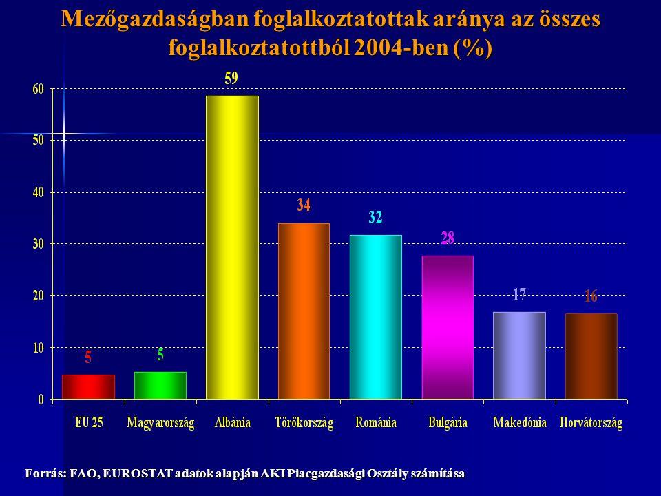 Mezőgazdaságban foglalkoztatottak aránya az összes foglalkoztatottból 2004-ben (%) Forrás: FAO, EUROSTAT adatok alapján AKI Piacgazdasági Osztály szám